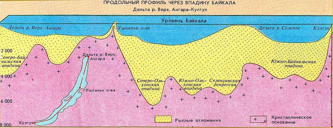 Продольный профиль через впадину Байкала.  Карты-схемы.